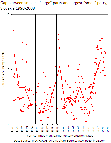 Viability gap in Slovakia, 1990-2008