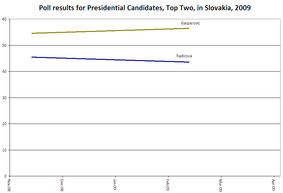 Poll results for Presidential Candidates, Top Two, in Slovakia, 2009