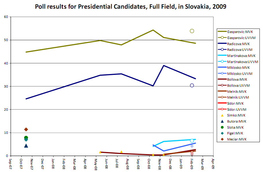Poll results for Presidential Candidates, Full Field, in Slovakia, 2009