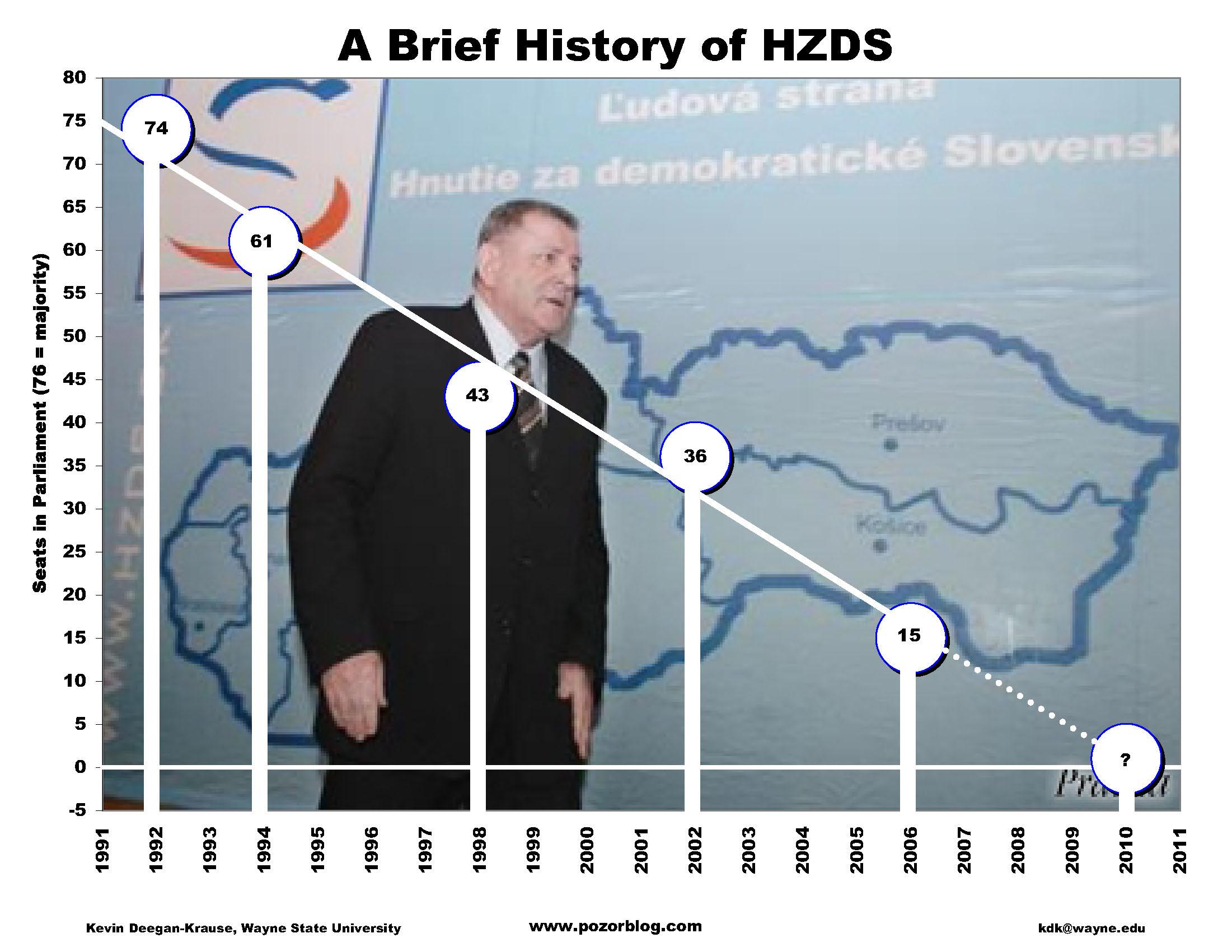 HZDS Trendline
