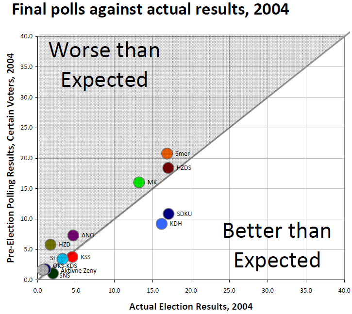 pozorblog-euroelection-final-poll-v-result-2004.png