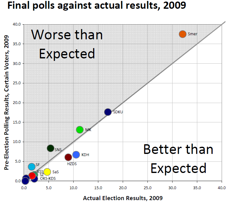 pozorblog-euroelection-final-polls-v-result-2004.png