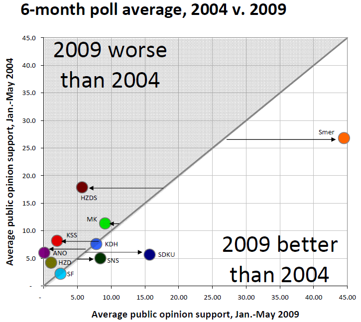 pozorblog-euroelection-poll-avg-2004-v-2009.png