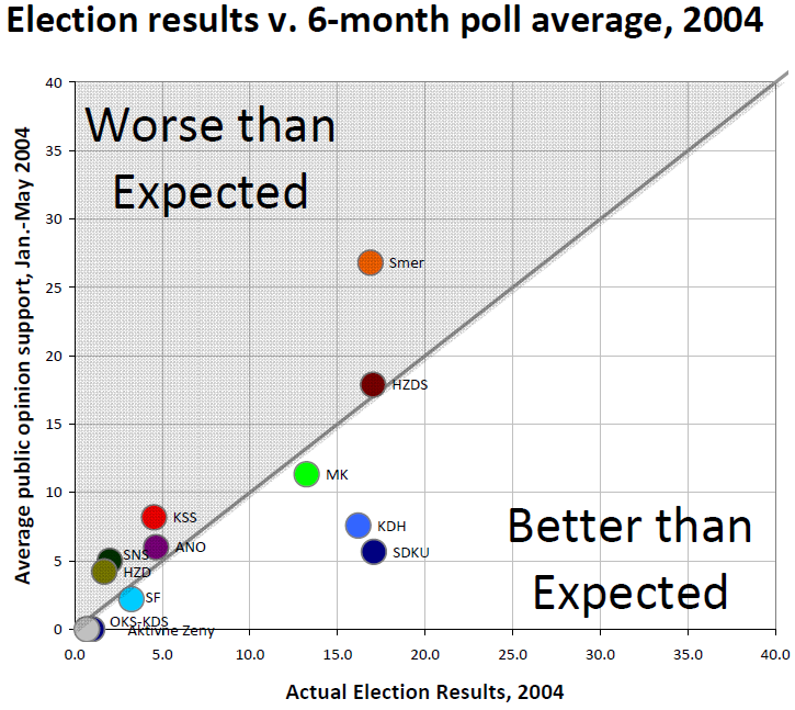 pozorblog-euroelection-poll-avg-v-result-2004.png