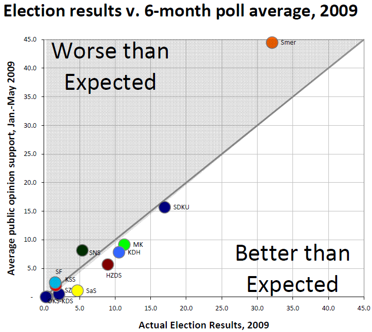 pozorblog-euroelection-poll-avg-v-result-2009.png