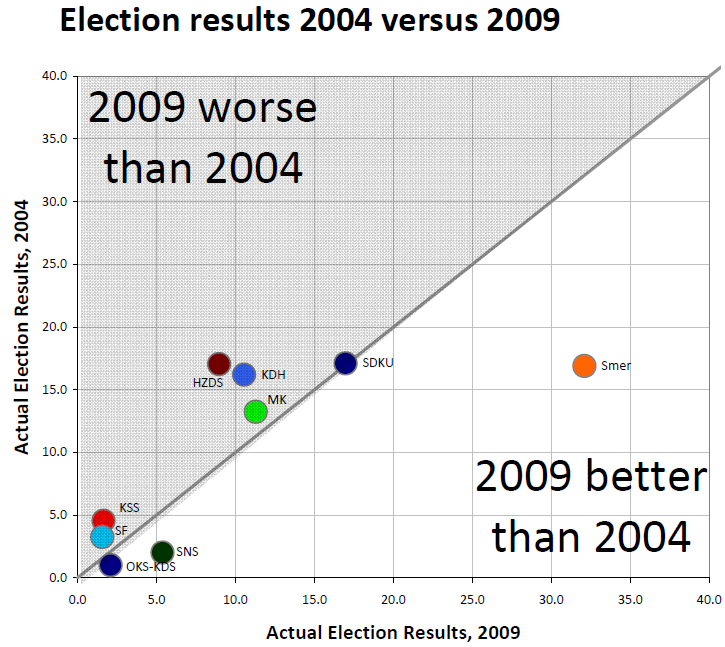 pozorblog-euroelection-result-2004-v-result-2009.png