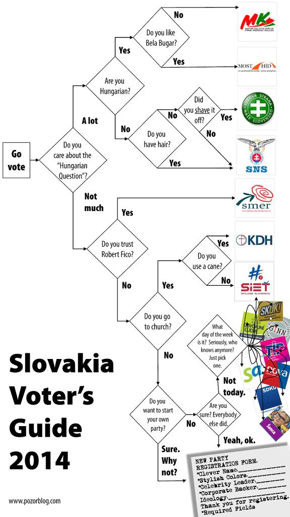 slovakia voting flowchart 2014 portrait_sm