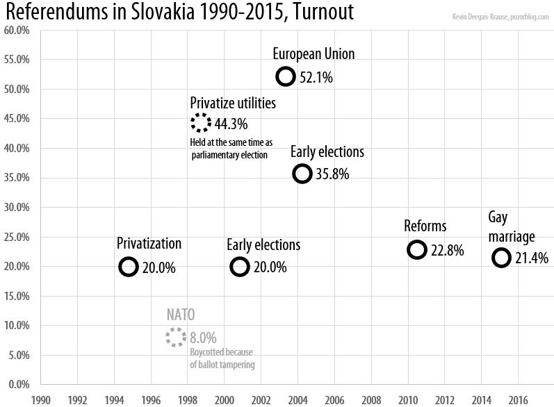 Slovakia Referendum 2015 turnout