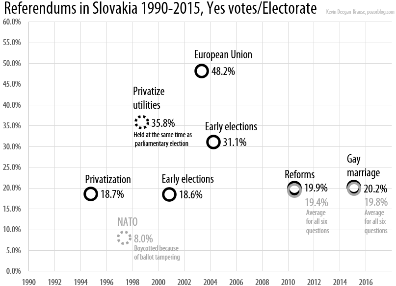 Slovakia Referendum 2015 yes votes